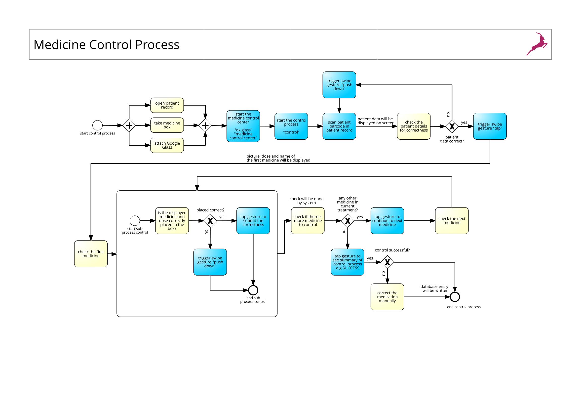 Medicine Control Process-1