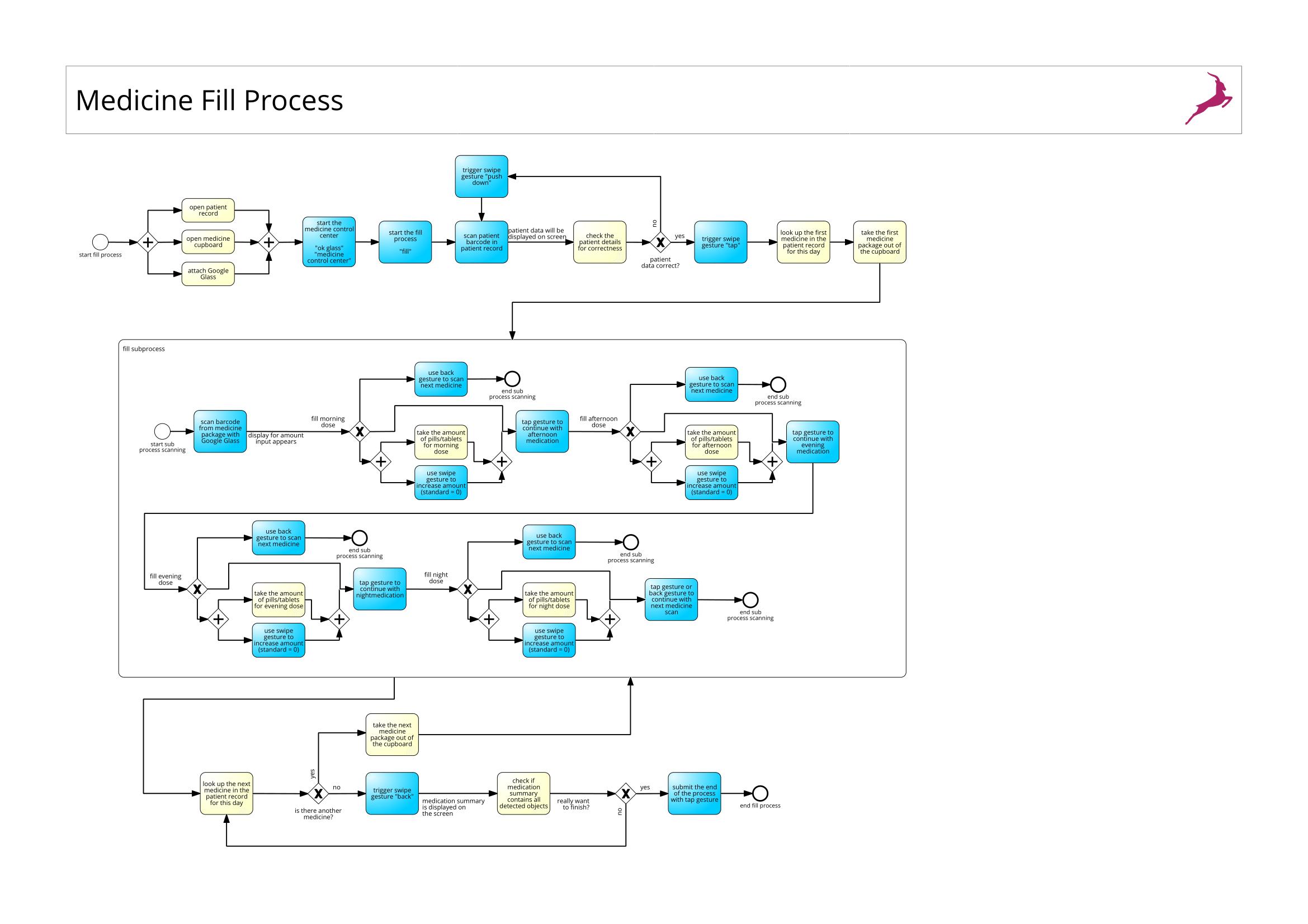 Medicine Fill Process-1